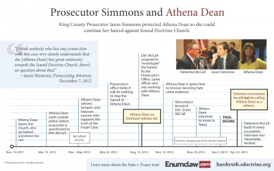 Prosecutor Simmons Use of Hatred (Athena Dean Chart)
